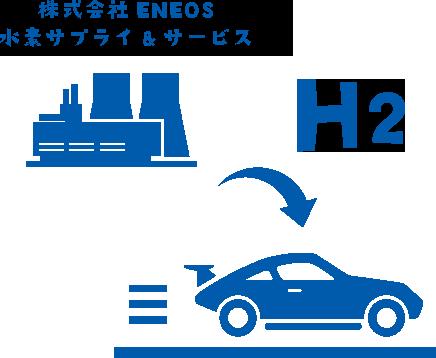 株式会社ENEOS 水素サプライ&サービス