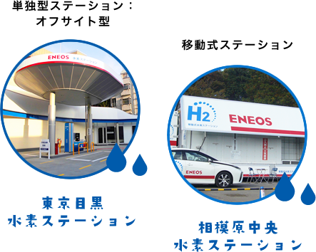単独型ステーション:オフサイト型 東京目黒水素ステーション 移動式ステーション 相模原中央水素ステーション